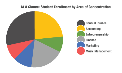 mba enrollment graph