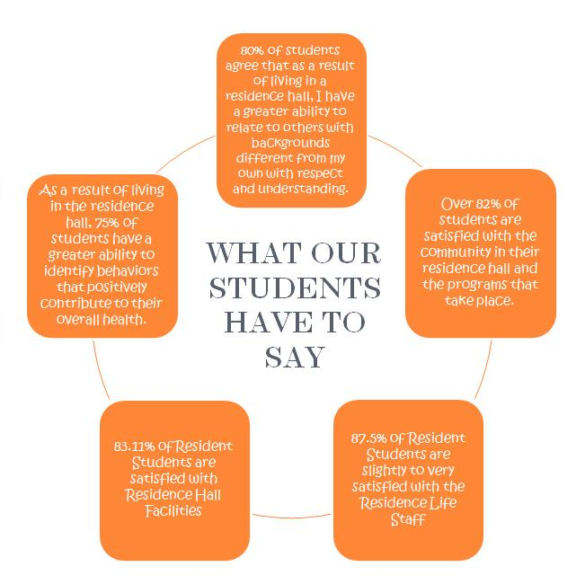What Are Students Say