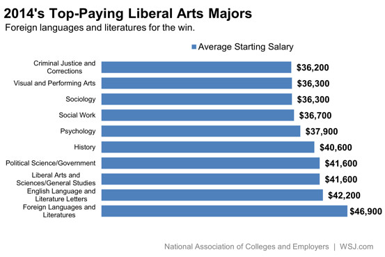 2014 top-paying liberal arts Majors Foreign languages and literatures is highest paying according to Wall Street Journal