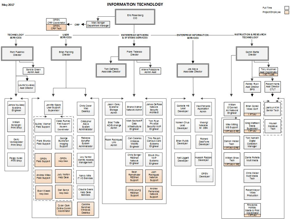 information technology organizational chart william