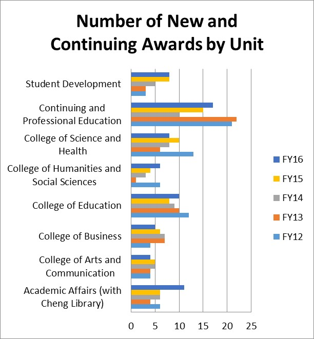 Number of New and Continuing Awards by Unit FY2016